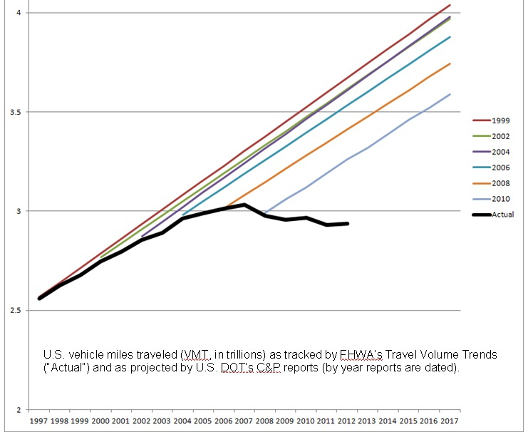 US traffic projections vs actual 1997-2012